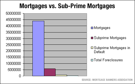 BloodhoundBlog com | How Big Is the Sub-Prime Mortgage Market? Not