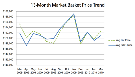 Phoenix Real Estate | What's the real estate price trend for bread