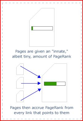 innate-pagerank.JPG