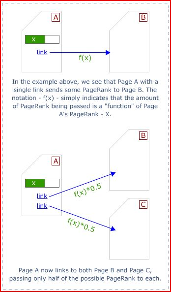 pagerank-explained.JPG